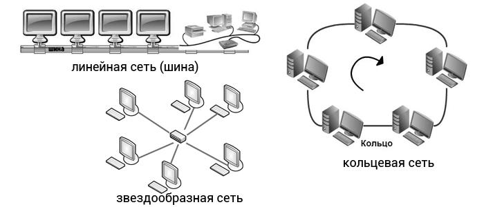 топология локальных сетей