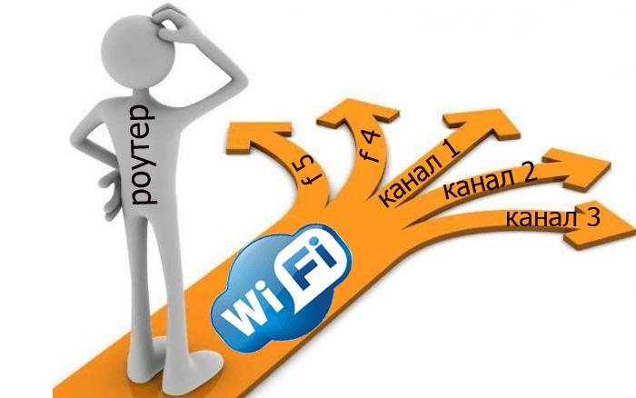 Какой канал wifi выбрать: настройка роутера