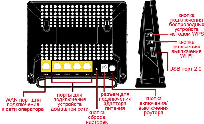 функционал маршрутизатора