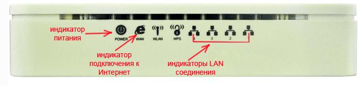 панель индикаторов роутера