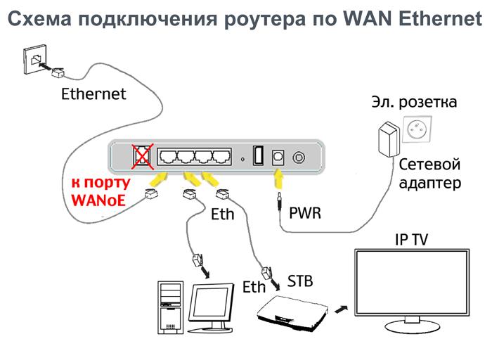 роутер сагемком 2804: ethernet подключение