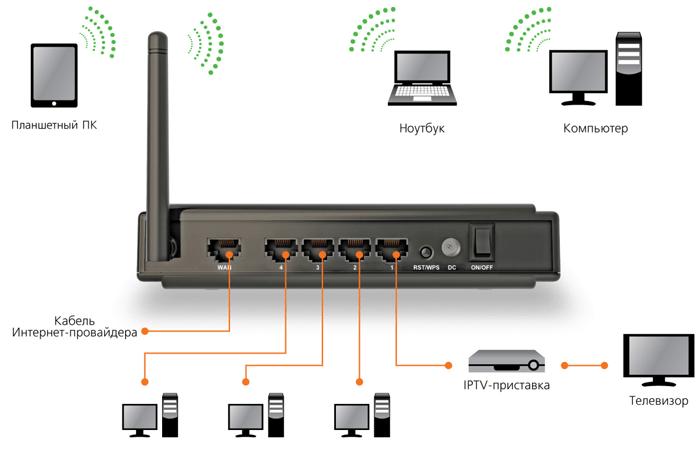 как создать дома локальную сеть через роутер