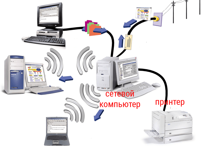 принтер к сетевому компьютеру