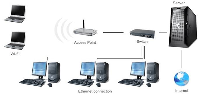 назначение сервера в компьютерной сети