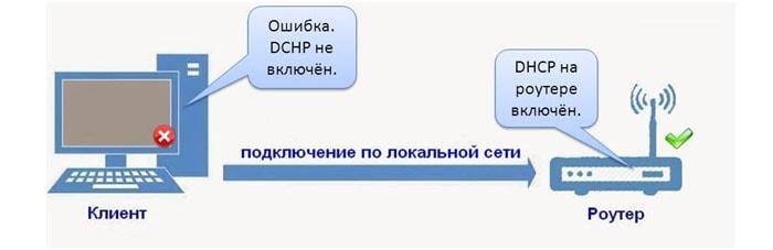 Настройка dhcp на роутере и ОС Windows