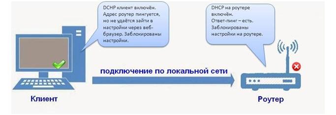 что такое dhcp в роутере