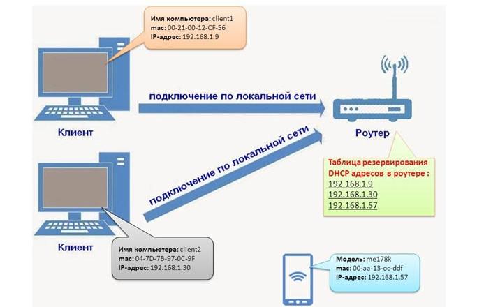 протокол dhcp маршрутизация