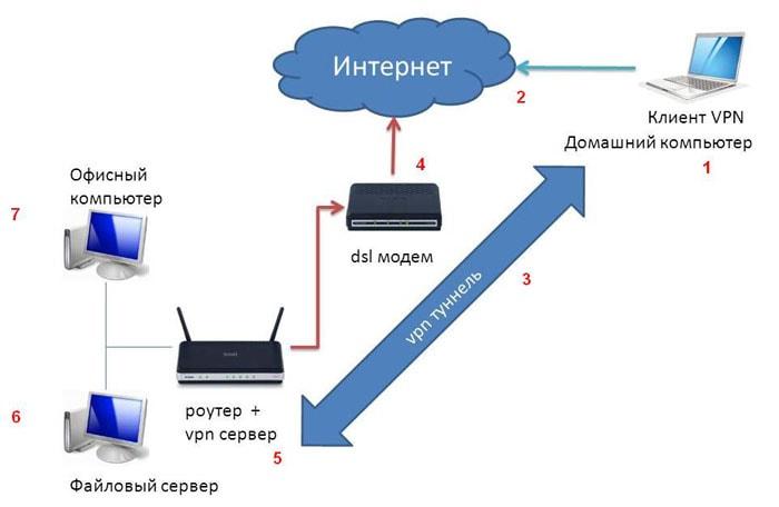 vpn сервер на роутере