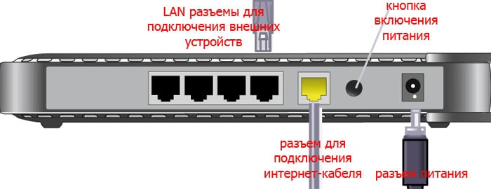 как подключить wifi роутер d link dir 320 если есть проводной интернет