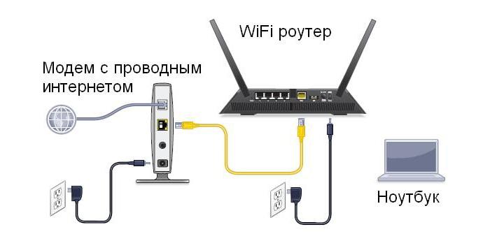 Как самостоятельно установить wifi роутер?