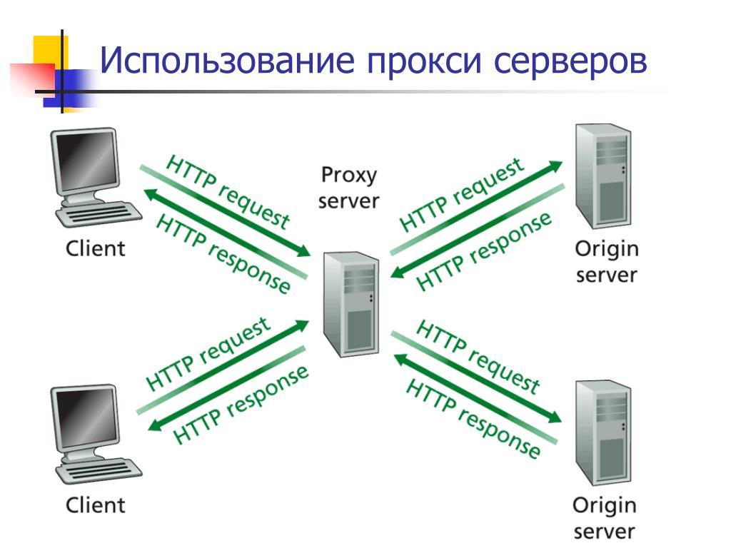 Как пользоваться прокси сервером?