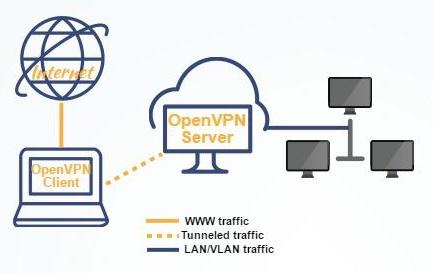 Локальная сеть через Интернет на базе CentOS-сервера с OpenVPN
