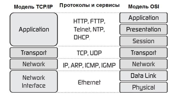 как узнать mac-адрес для ip