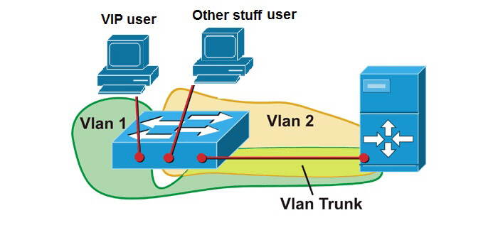 Что такое vlan: технология и настройка