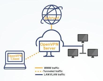Настройка vpn сервера на windows server 2012 r2