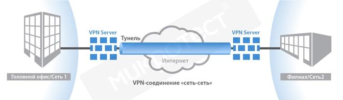 защита корпоративной сети vpn