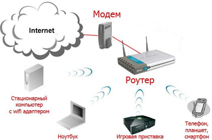 Как подключить wifi роутер если есть проводной интернет ростелеком?