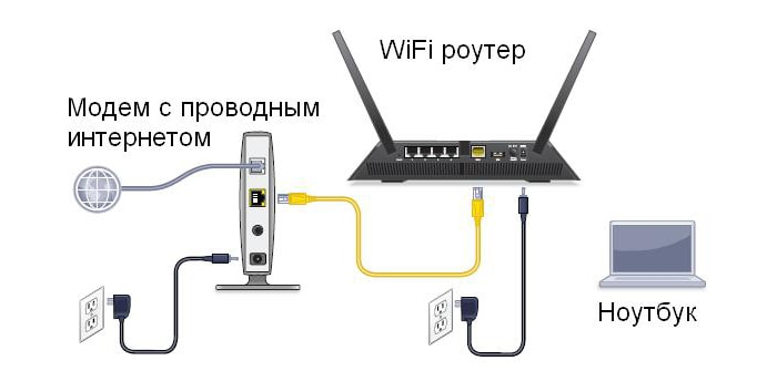как подключить wifi роутер ростелеком если есть проводной интернет