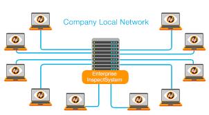 Контроль за компьютерами в локальной сети