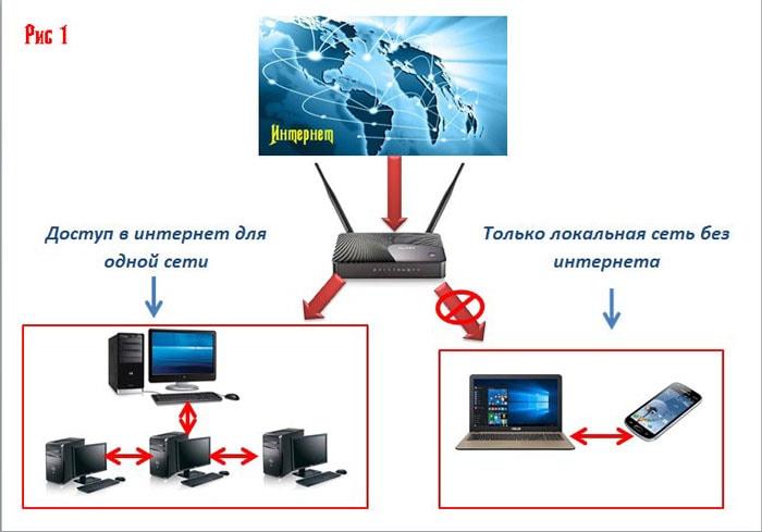 соединение типа vpn сеть-сеть на zyxel