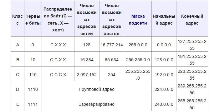диапазон ip адресов для локальных сетей