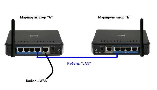 как соединить два adsl роутера в одну сеть