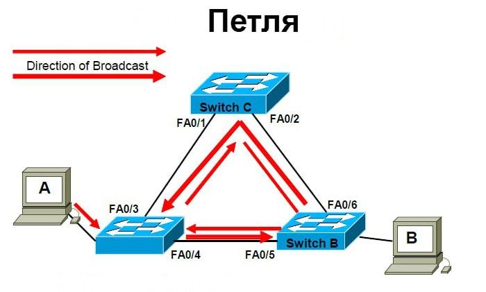 не работает локальная сеть на одном компьютере