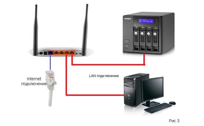 как подключить кабельный интернет к компьютеру