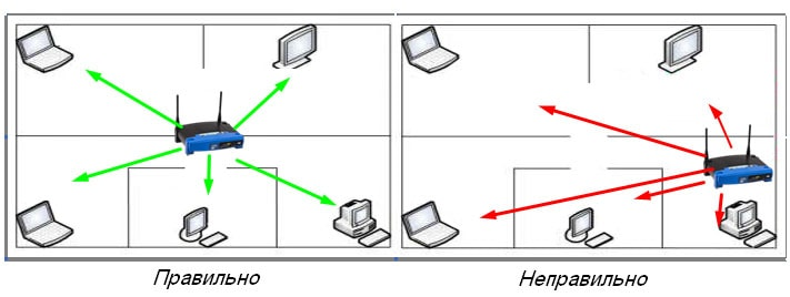усиление сигнала wifi на ноутбуке