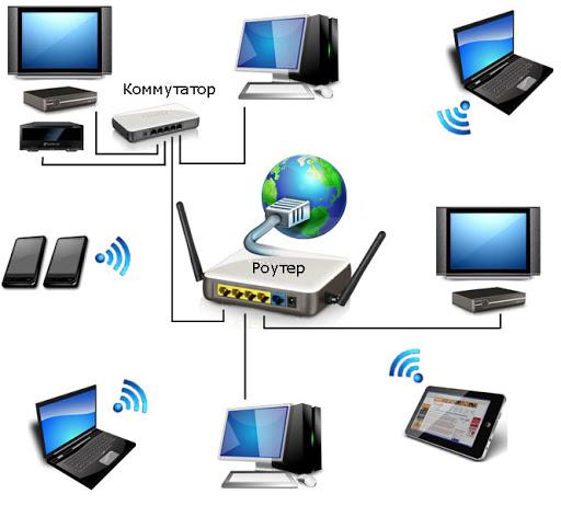 Какое оборудование требуется для объединения компьютеров в локальную сеть?
