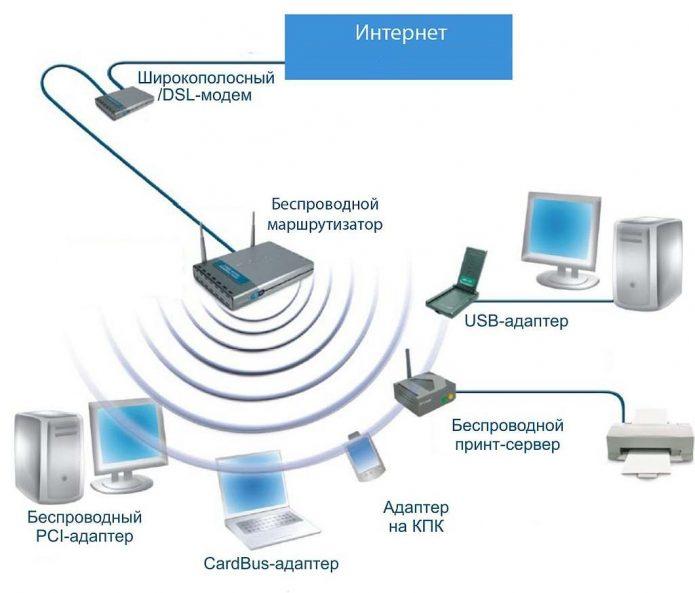 Принцип работы Wi-Fi роутера