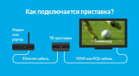 Как подключить тв приставку ростелеком через wifi?