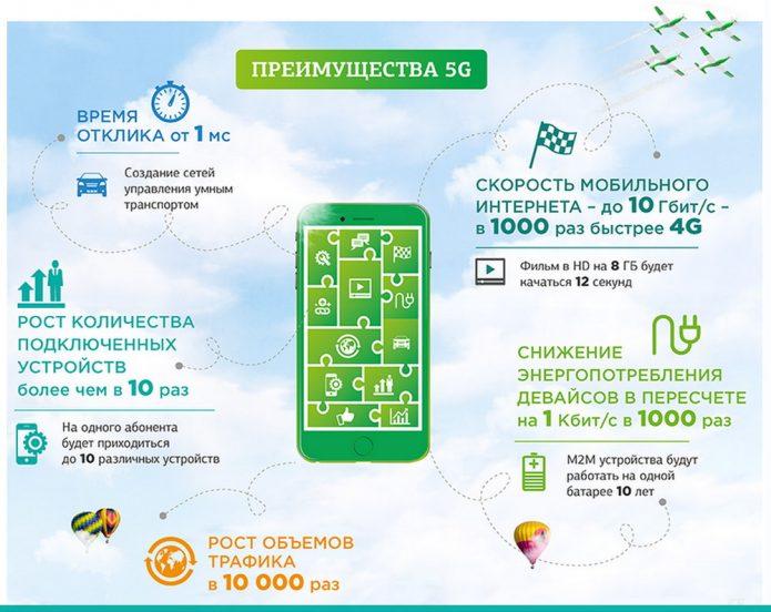 Преимущества 5G