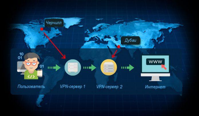 Схема трафика при использовании Double VPN