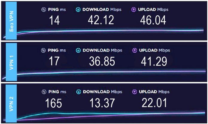 Измерение скорости в цепочке серверов