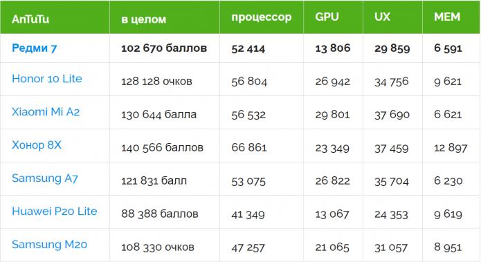 Сравнение производительности смартфона Xiaomi Redmi 7