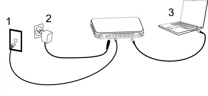 Соединение ноутбука с роутером