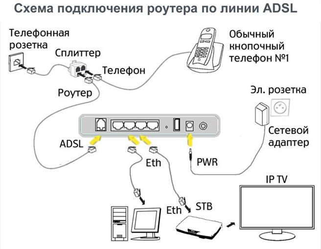 Схема подключения роутера по линии ADSL