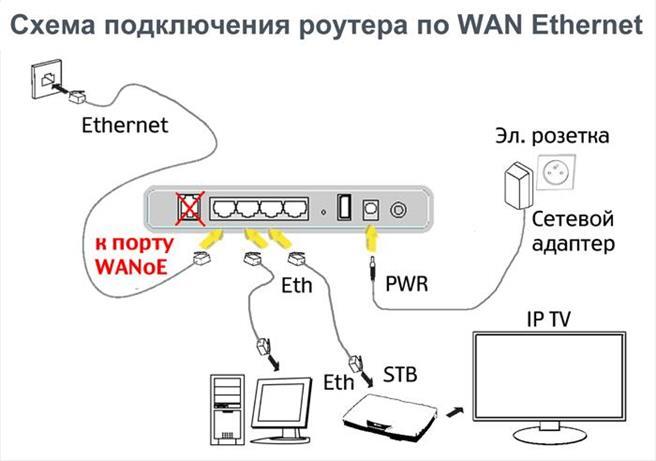 Схема подключения роутера по WAN Ethernet