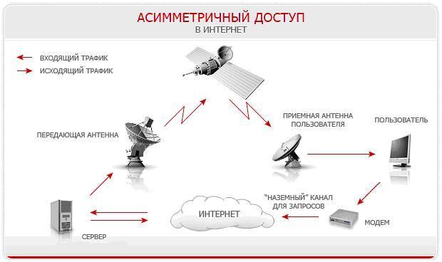 оборудование для спутникового интернета мтс цена