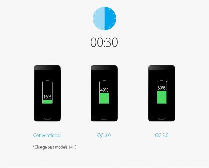 Сравнение времени заряда