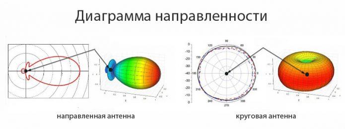 Диаграмма направленности круговой и узконаправленной антенн