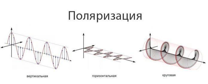 Три вида поляризации Wi-Fi-антенны
